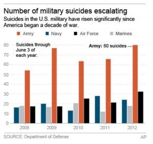 US Military Suicides Surge