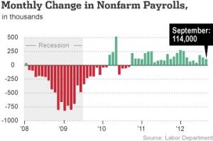 """7.8%?: Why The Jobs Report Doesn't Pass Tom's """"SMELL TEST""""! (AUDIO)"""