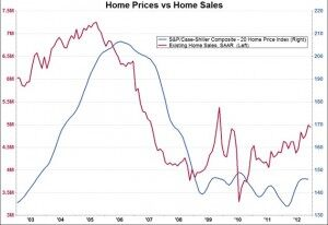 Years After The Massive Housing Bubble, Are We Finally Recovering?