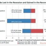 "(CHART) Why Have The Middle Class Been Left Out Of This So-Called ""Economic Recovery""?"