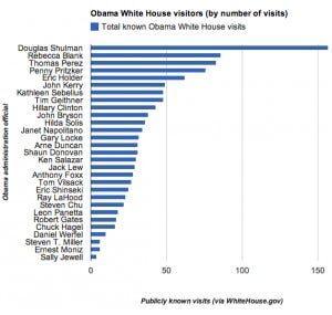 Obama-admin-visitors